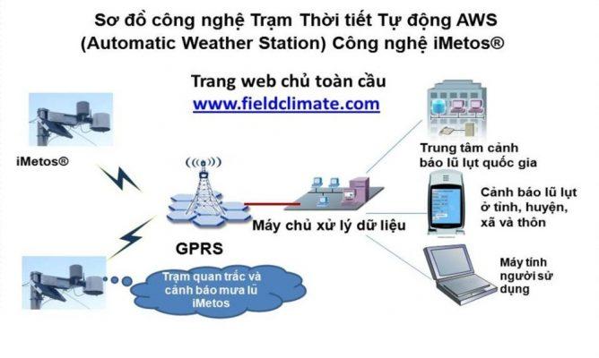 Trạm Thời tiết tự động (AWS) công nghệ iMetos