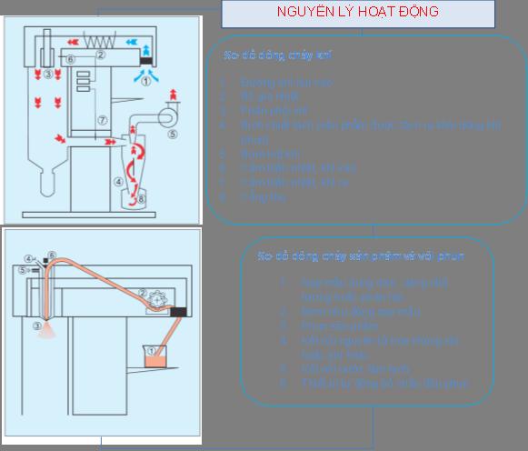 Sơ đồ Nguyên lý hoạt động của hệ sấy phun SprayMate